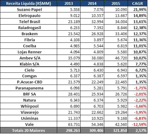 Receitas Líquidas (R$MM) – 20 Maiores Crescimentos - Empresas 2015 Fonte: SABE ©