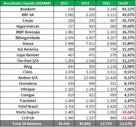 Resultados Líquidos (R$MM) – 20 Maiores Crescimentos - Empresas 2015Fonte: SABE ©