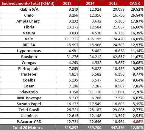 Endividamento Total (R$MM) – 20 Maiores Crescimentos - Empresas 2015Fonte: SABE ©