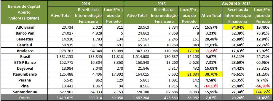 Desempenho (R$milhões) – 12 Bancos – 2015Fonte: SABE ©