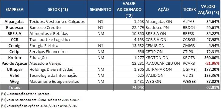 """Companhias selecionadas para o Prêmio """"Abrasca Criação de Valor 2015Fonte: SABE ©"""