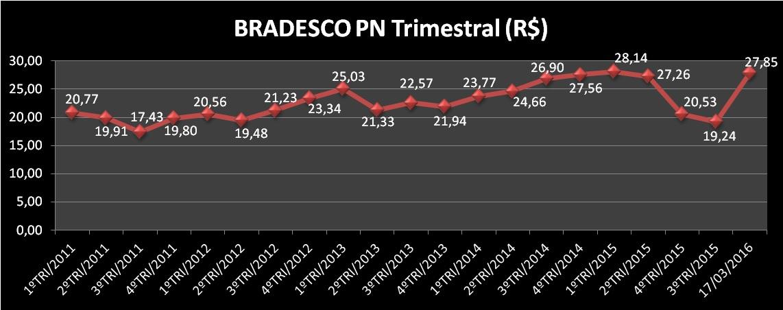 Evolução Trimestral da Ação BBDC4 (BRADESCO PN). Fonte: APLIGRAF – Elaboração: SABE ©