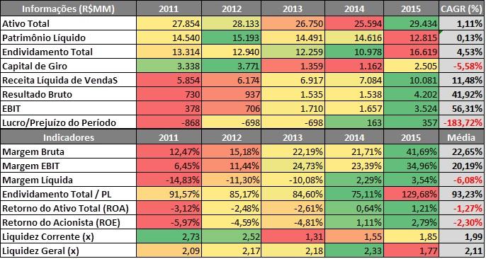 Radar de Informações e Indicadores Financeiros da FIBRIA  – 2011 a 2015Fonte: SABE ©