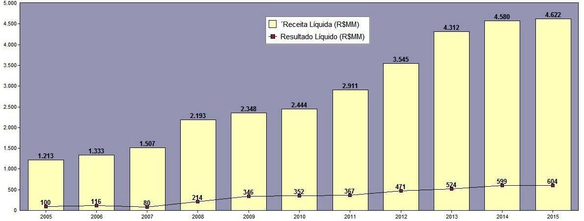 Evolução da Receita Líquida X Resultado Líquido (R$MM) – 2005 a 2015 – M. Dias Branco. Fonte: SABE ©