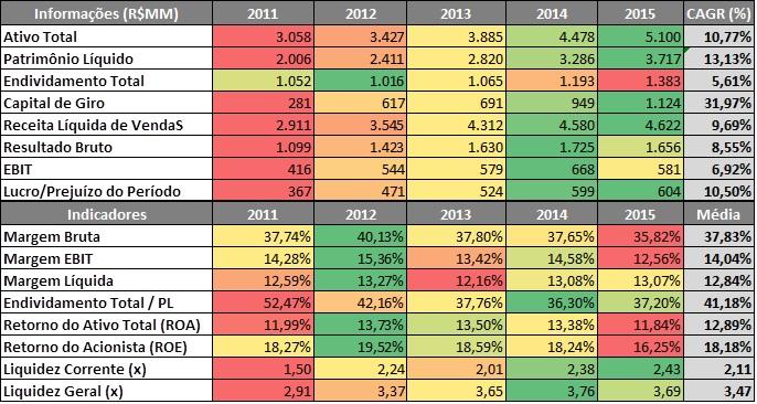 Radar de Informações e Indicadores Financeiros da M. Dias Branco – 2011 a 2015. Fonte: SABE ©