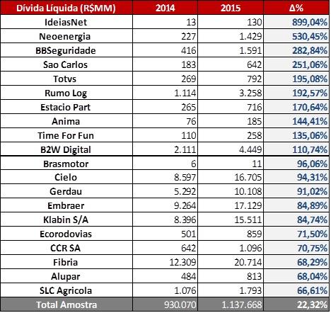 Dívidas Líquidas (R$MM) – 20 Maiores Crescimentos - Empresas 2015. Fonte: SABE ©