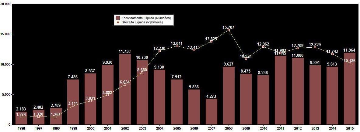 Evolução da Receita Líquida X Endividamento Líquido (R$MM) – 1996 a 2015 – UsiminasFonte: SABE ©