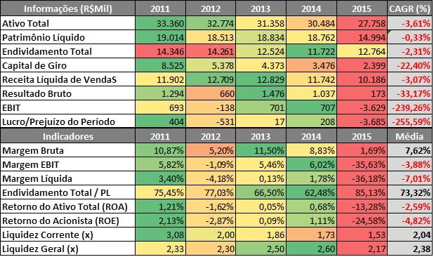 Radar de Informações e Indicadores Financeiros da Usiminas – 2011 a 2015Fonte: SABE ©