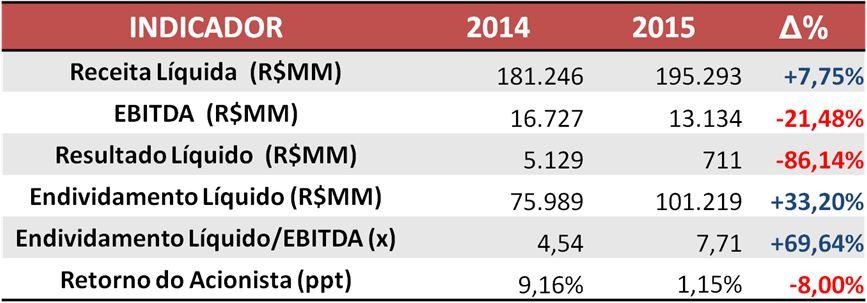 Informações das Empresas de Capital Aberto do Setor de Atacado e Varejo  – 2014 x 2015Fonte: SABE ©
