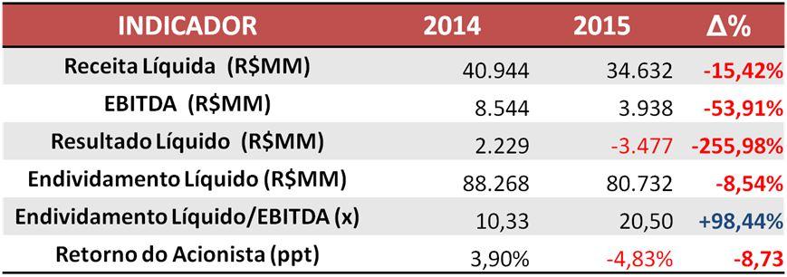 Informações das Empresas de Capital Aberto do Setor de Construção Civil e Mercado Imobiliário – 2014 x 2015 Fonte: SABE ©