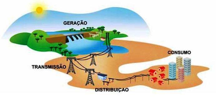 Fonte: ABRADEE (Associação Brasileira de Distribuidores de Energia Elétrica)