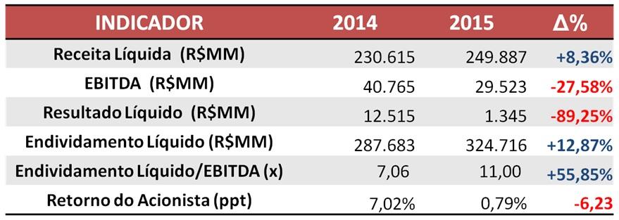 Informações das Empresas de Capital Aberto do Setor de Energia Elétrica – 2014 x 2015 Fonte: SABE ©