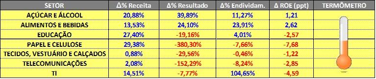 Setores com Desempenho REGULAR – 2014 x 2015 – Fonte: SABE ©