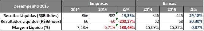 Desempenho (R$bilhões) – 308 Empresas e 25 Bancos – 2014 X 2015. Fonte: SABE ©