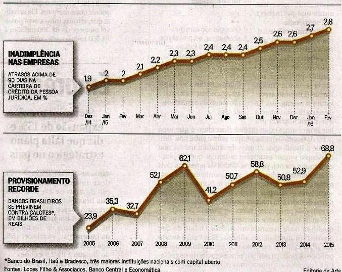 Fonte: Caderno de Economia – O Globo – 03/Abr/2016