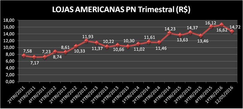 Lojas_Americ_02