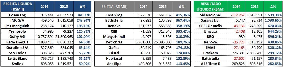As Maiores Variações por Receitas Líquidas, EBITDA e Resultados Líquidos (R$Mil) - 2015. Fonte: SABE ©