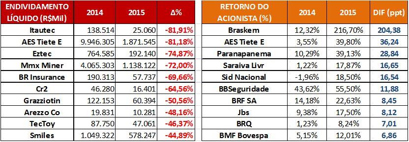 As Maiores Variações por Endividamentos Líquidos e Retornos de Acionistas (R$Mil) - 2015. Fonte: SABE ©