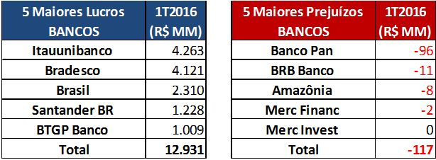 5 Maiores Lucros/Prejuízos (R$MM) – 22 Bancos – 1T2016. Fonte: SABE ©