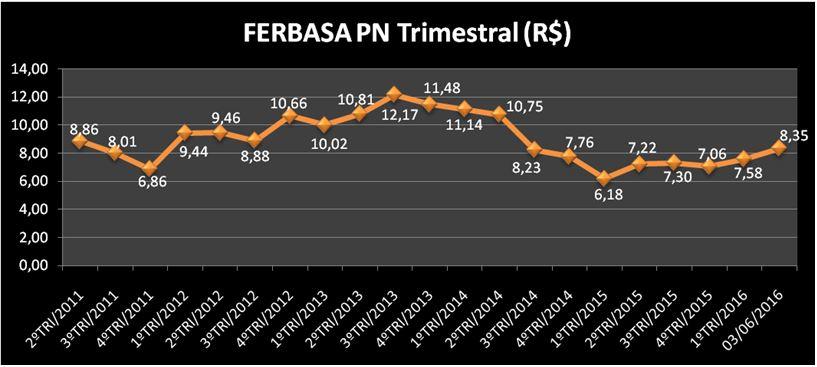 Evolução Trimestral da Ação FESA4 (FERBASA PN). Fonte: APLIGRAF – Elaboração: SABE ©