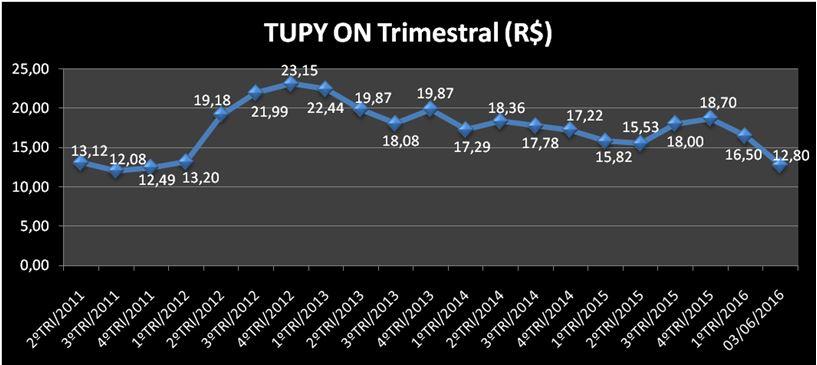 Evolução Trimestral da Ação TUPY3 (TUPY ON). Fonte: APLIGRAF – Elaboração: SABE ©